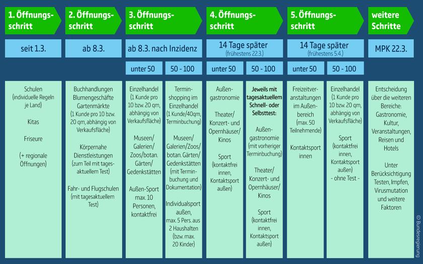 Stufenplan gemäß Beschluss der Ministerpräsidentenkonferenz vom 3. März 2021